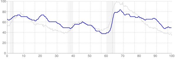 New Mexico monthly unemployment rate chart from 1990 to September 2019